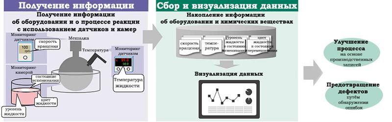схема работы автоматизированной системы контроля качества производства хладагентов